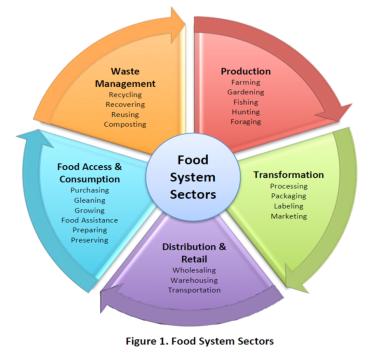 Food System Sectors